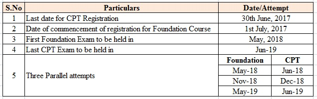 CA Foundation Revised Course 2018