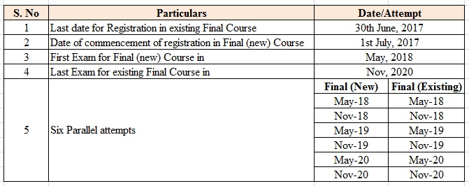 CA Final Revised Course 2018