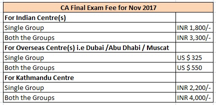 CA Final Exam Fees
